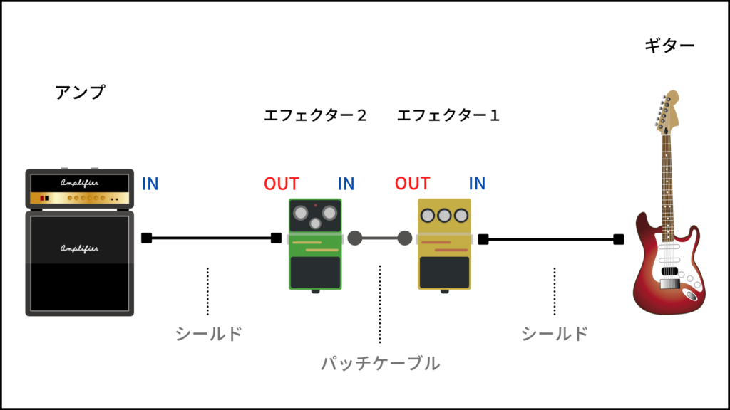 エフェクターの接続図